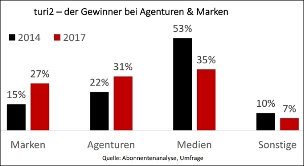 turi2 Media-Chart-Segmente