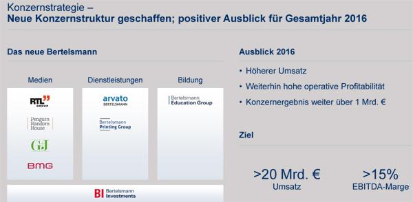 Bertelsmann_Ausblick1HJ2016_600