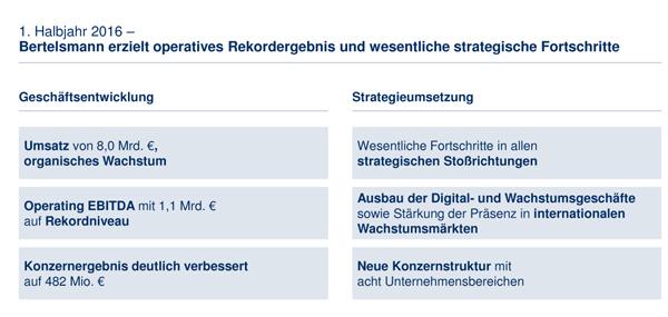 Bertelsmann_operatives_Rekordergebnis_600