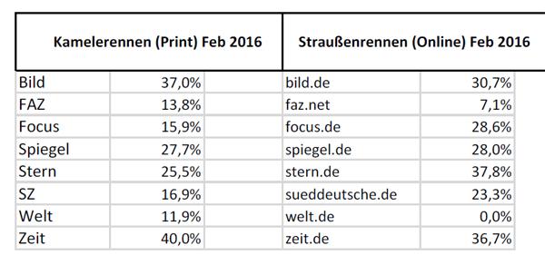 Pro-Quote-Frauenanteil-2016